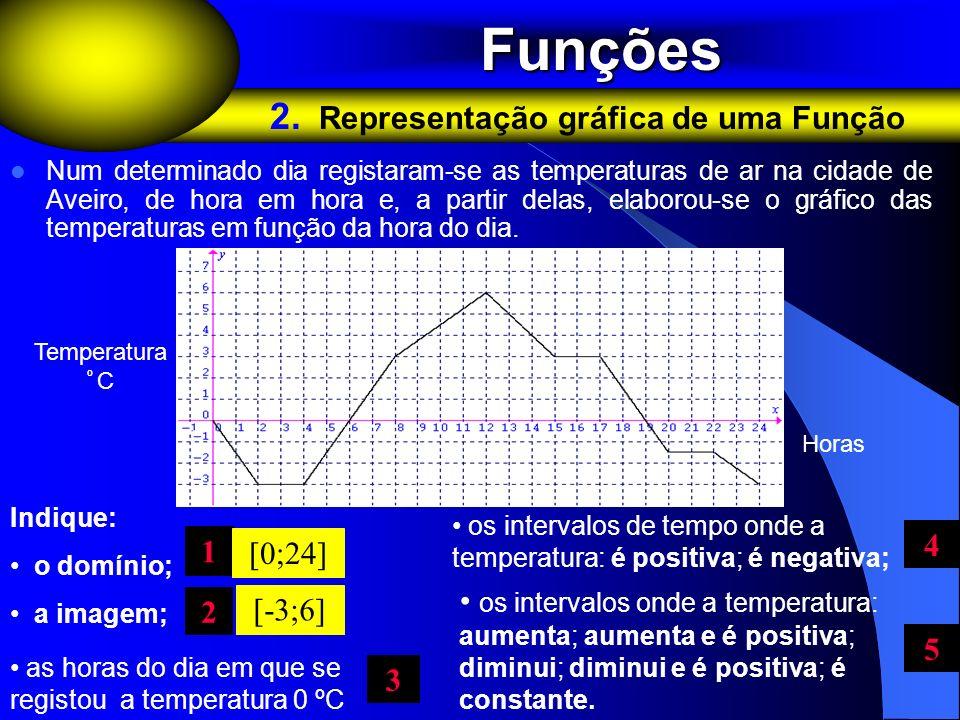 Funções 2. Representação gráfica de uma Função 4 1 0;24]